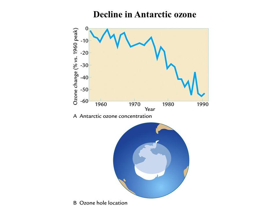 Decline in Antarctic ozone