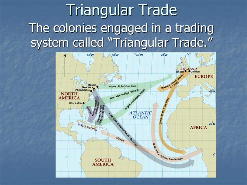Triangular Trade The colonies engaged in a trading system called Triangular Trade.