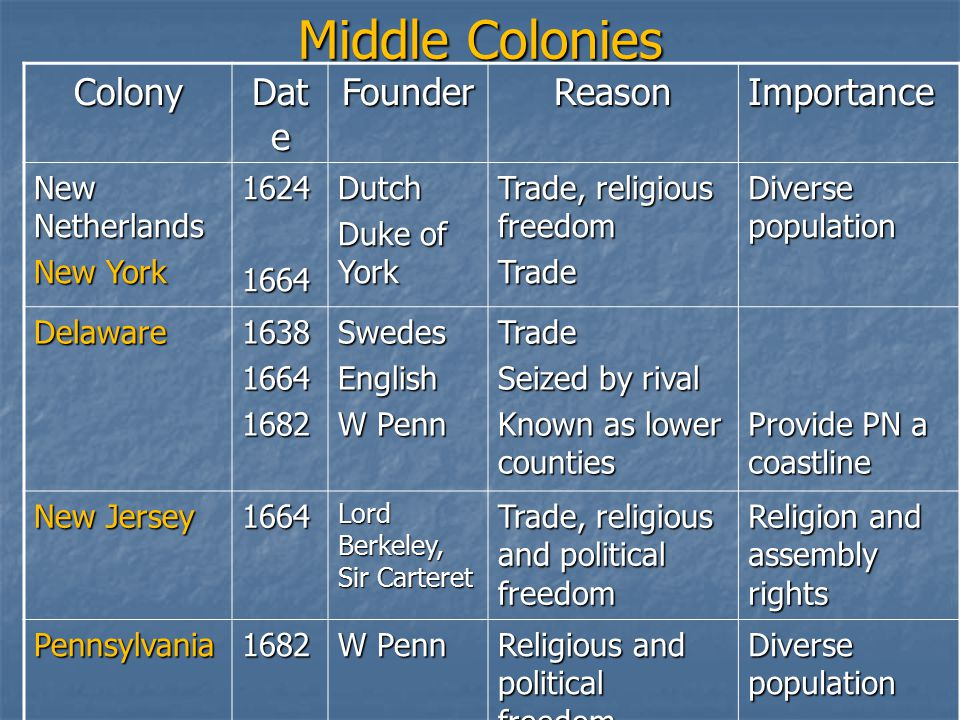 Middle Colonies Colony Dat e FounderReasonImportance New Netherlands New York Dutch Duke of York Trade, religious freedom Trade Diverse population Delaware SwedesEnglish W Penn Trade Seized by rival Known as lower counties Provide PN a coastline New Jersey 1664 Lord Berkeley, Sir Carteret Trade, religious and political freedom Religion and assembly rights Pennsylvania1682 W Penn Religious and political freedom Diverse population