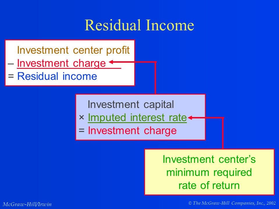 © The McGraw-Hill Companies, Inc., 2002 McGraw-Hill/Irwin Residual Income Investment center profit – Investment charge = Residual income Investment capital × Imputed interest rate = Investment charge Investment center's minimum required rate of return