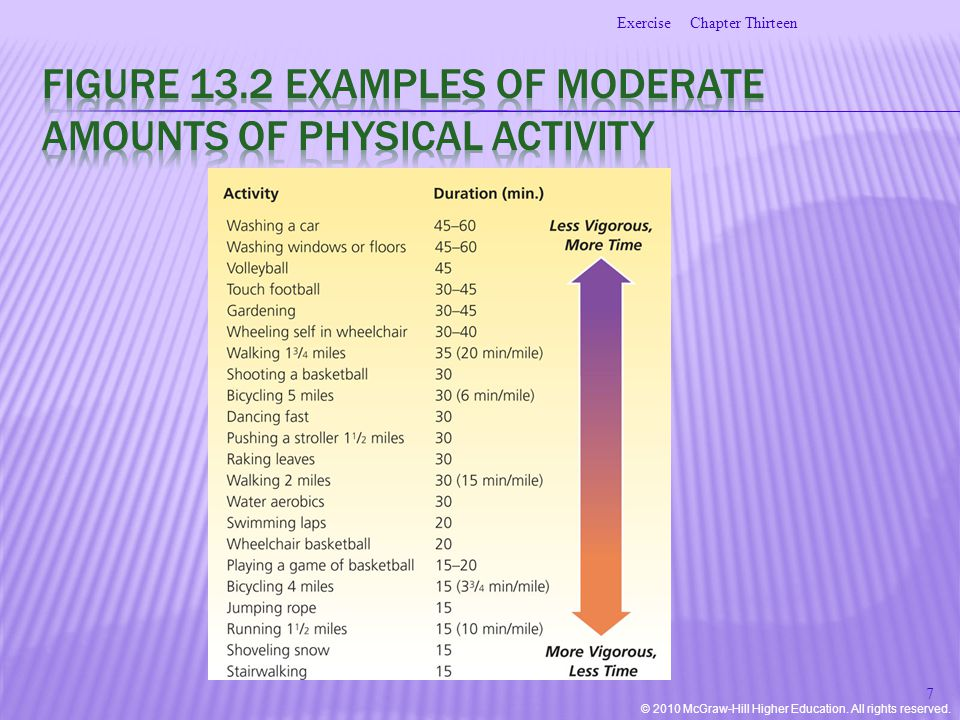 © 2010 McGraw-Hill Higher Education. All rights reserved. Chapter ThirteenExercise 7