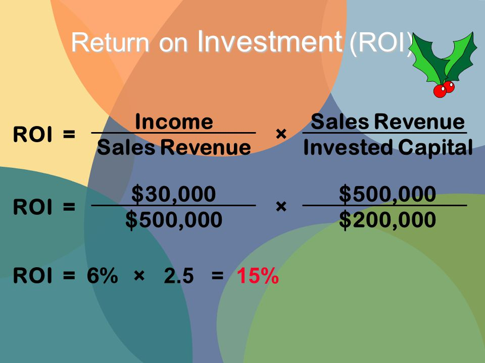 ROI = Income Sales Revenue × Invested Capital Return on Investment (ROI) ROI = $30,000 $500,000 × $200,000 ROI = 6% × 2.5 = 15%