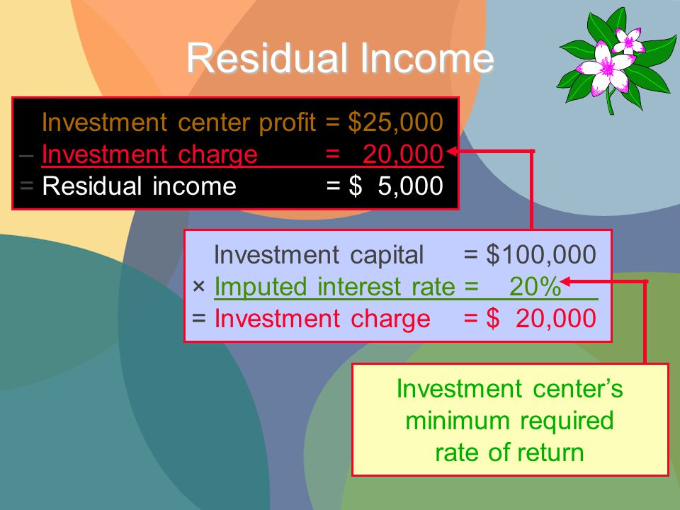Residual Income Investment center profit = $25,000 – Investment charge = 20,000 = Residual income = $ 5,000 Investment capital= $100,000 × Imputed interest rate = 20% = Investment charge = $ 20,000 Investment center's minimum required rate of return