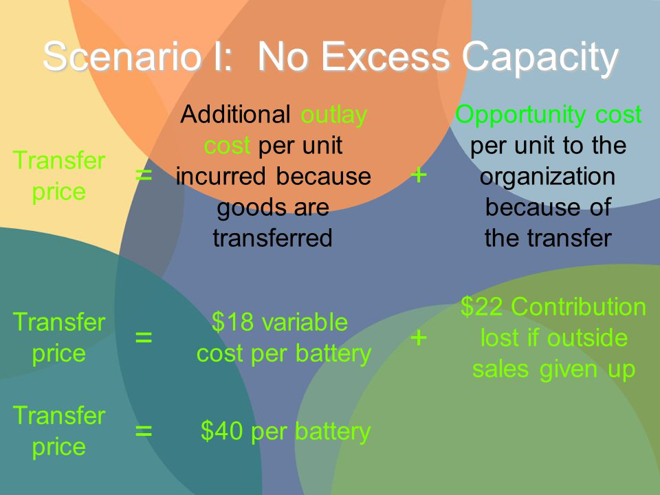 Transfer price Additional outlay cost per unit incurred because goods are transferred Opportunity cost per unit to the organization because of the transfer = + Transfer price = $18 variable cost per battery + $22 Contribution lost if outside sales given up Transfer price = $40 per battery Scenario I: No Excess Capacity