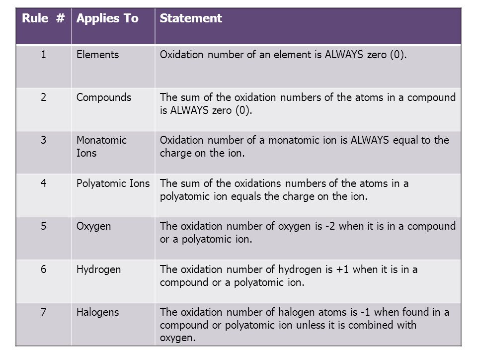 Oxidation Numbers Assign oxidation numbers to Carbon in each of the following compounds: 1.