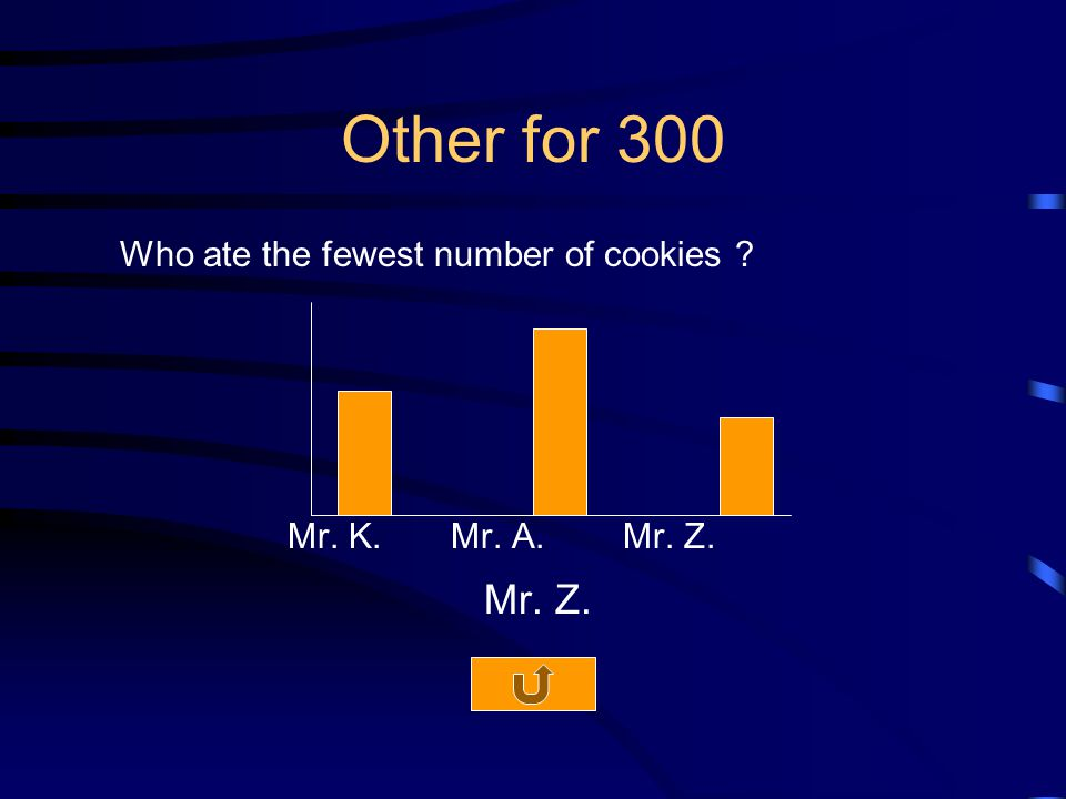 Other for 300 Who ate the fewest number of cookies Mr. K. Mr. A. Mr. Z. Mr. Z.