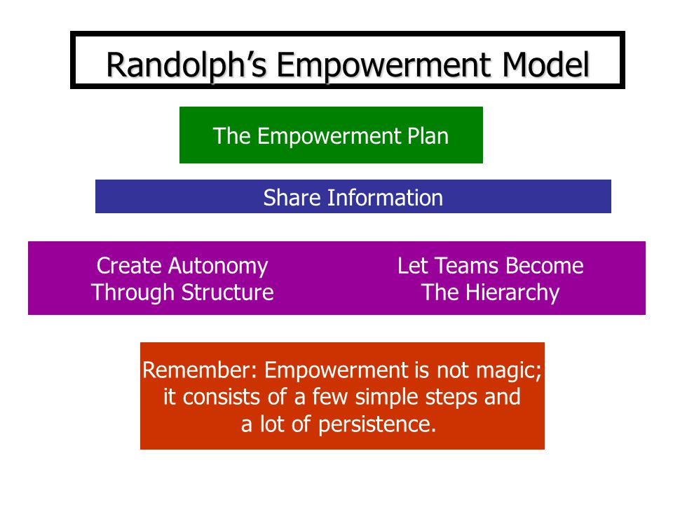 The Empowerment Plan Create Autonomy Through Structure Let Teams Become The Hierarchy Remember: Empowerment is not magic; it consists of a few simple