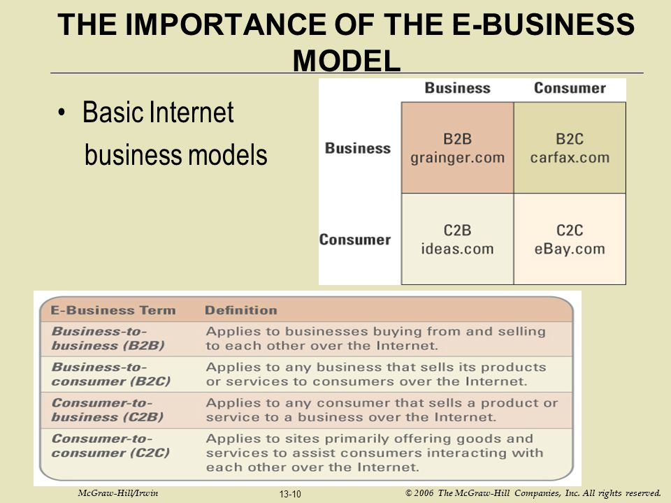 McGraw-Hill/Irwin © 2006 The McGraw-Hill Companies, Inc. All rights reserved. 13-10 THE IMPORTANCE OF THE E-BUSINESS MODEL Basic Internet business mod