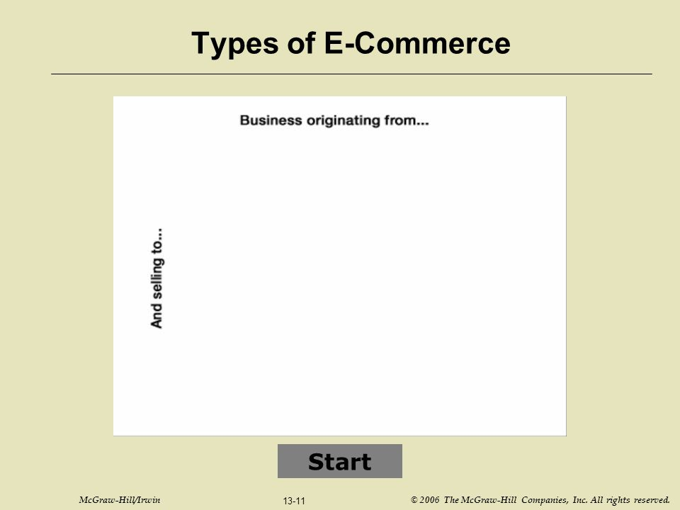 McGraw-Hill/Irwin © 2006 The McGraw-Hill Companies, Inc. All rights reserved. 13-11 Types of E-Commerce Start