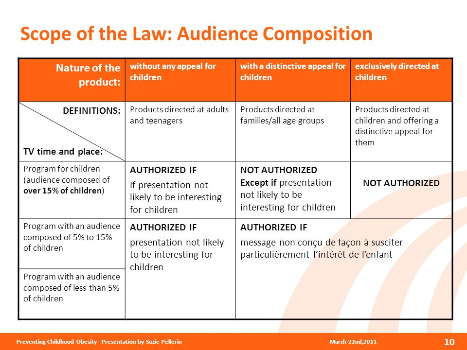 March 22nd,2011 10 Preventing Childhood Obesity - Presentation by Suzie Pellerin Scope of the Law: Audience Composition Nature of the product: without any appeal for children with a distinctive appeal for children exclusively directed at children DEFINITIONS: TV time and place: Products directed at adults and teenagers Products directed at families/all age groups Products directed at children and offering a distinctive appeal for them Program for children (audience composed of over 15% of children) AUTHORIZED IF If presentation not likely to be interesting for children NOT AUTHORIZED Except if presentation not likely to be interesting for children NOT AUTHORIZED Program with an audience composed of 5% to 15% of children AUTHORIZED IF presentation not likely to be interesting for children AUTHORIZED IF message non conçu de façon à susciter particulièrement l'intérêt de l'enfant Program with an audience composed of less than 5% of children