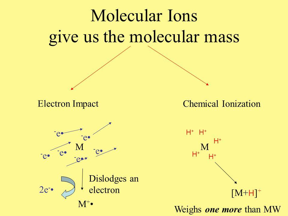 Molecular Ions give us the molecular mass Chemical Ionization M H+H+ H+H+ H+H+ H+H+ H+H+ [M+ H ] + Weighs one more than MW Dislodges an electron Electron Impact M -e-e -e-e -e-e -e-e -e-e -e-e 2e - M +