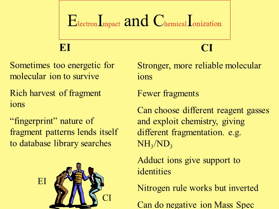 Using the Information in Ion Clusters--Halogens CH 3 Cl One chlorine CHCl 3 Three chlorines 35 Cl 37 Cl CH 3 Br One bromine CHBr 3 Three bromines 79 Br 81 Br 81 Br 2 81 Br 1 The paired appearance flags the ions as to the number of halogens Fragment ions with the same halogen count preserve the pattern