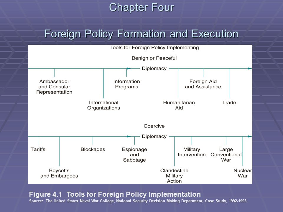 Chapter Four Foreign Policy Formation and Execution Figure 4.1 Tools for Foreign Policy Implementation Source: The United States Naval War College, National Security Decision Making Department, Case Study, 1992-1993.