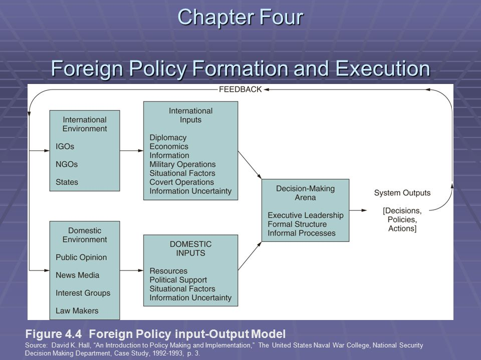 Chapter Four Foreign Policy Formation and Execution Figure 4.4 Foreign Policy input-Output Model Source: David K.