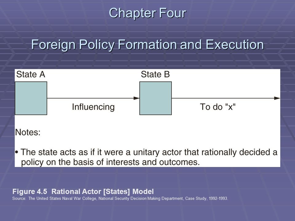 Chapter Four Foreign Policy Formation and Execution Figure 4.5 Rational Actor [States] Model Source: The United States Naval War College, National Security Decision Making Department, Case Study, 1992-1993.