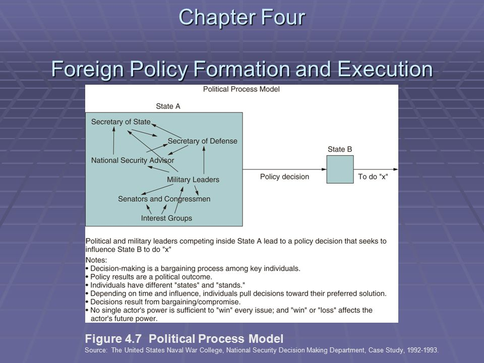 Chapter Four Foreign Policy Formation and Execution Figure 4.7 Political Process Model Source: The United States Naval War College, National Security Decision Making Department, Case Study, 1992-1993.