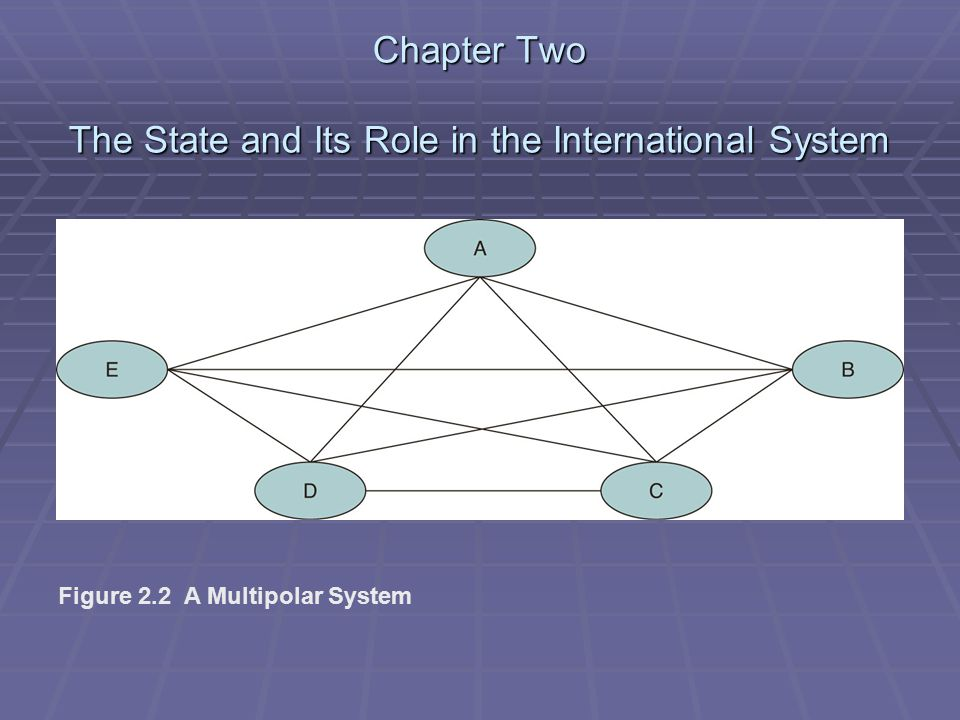 Chapter Two The State and Its Role in the International System Figure 2.2 A Multipolar System