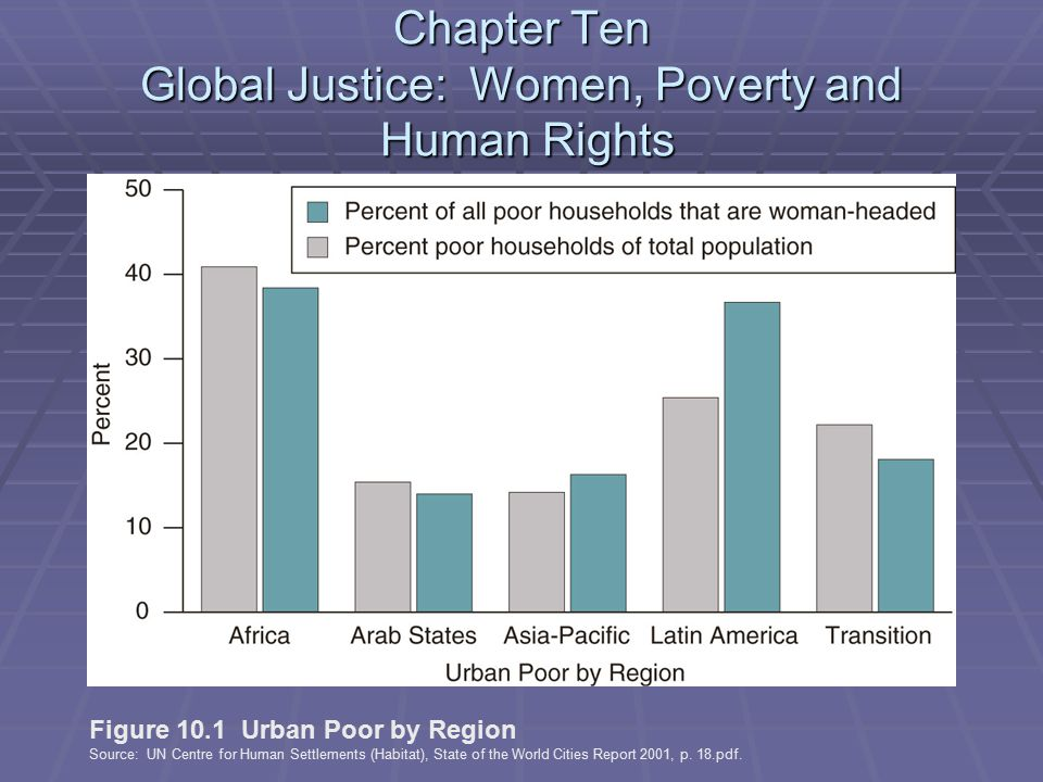 Chapter Ten Global Justice: Women, Poverty and Human Rights Figure 10.1 Urban Poor by Region Source: UN Centre for Human Settlements (Habitat), State of the World Cities Report 2001, p.