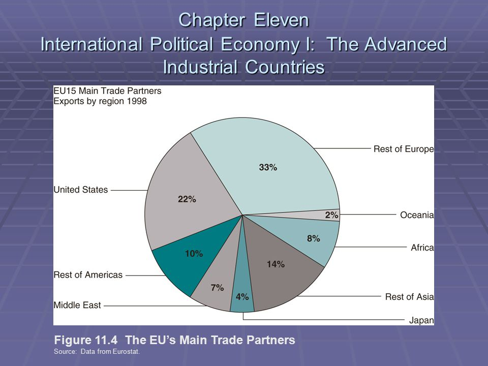 Chapter Eleven International Political Economy I: The Advanced Industrial Countries Figure 11.4 The EU's Main Trade Partners Source: Data from Eurostat.