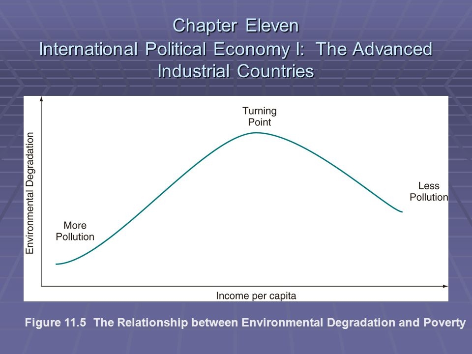 Chapter Eleven International Political Economy I: The Advanced Industrial Countries Figure 11.5 The Relationship between Environmental Degradation and Poverty