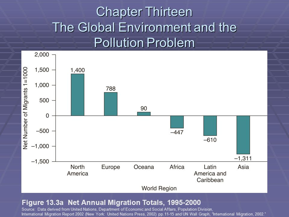 Chapter Thirteen The Global Environment and the Pollution Problem Figure 13.3a Net Annual Migration Totals, 1995-2000 Source: Data derived from United Nations, Department of Economic and Social Affairs, Population Division, International Migration Report 2002 (New York: United Nations Press, 2002) pp.11-15 and UN Wall Graph, International Migration, 2002.