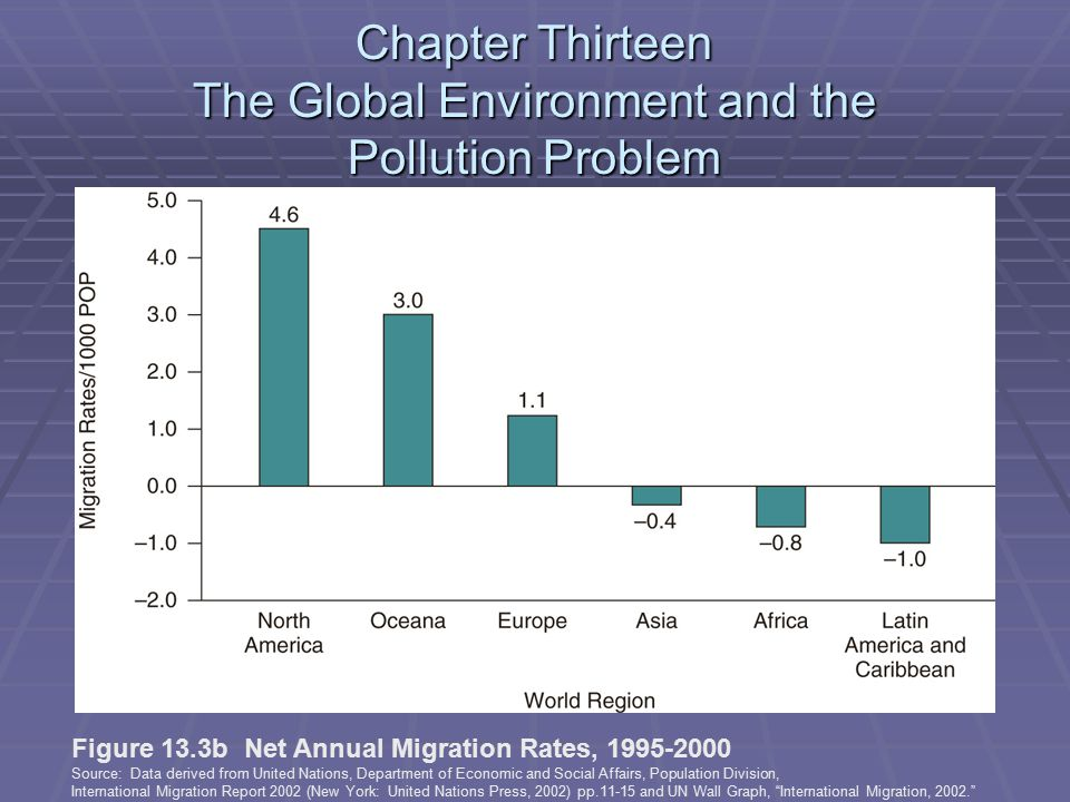 Chapter Thirteen The Global Environment and the Pollution Problem Figure 13.3b Net Annual Migration Rates, 1995-2000 Source: Data derived from United Nations, Department of Economic and Social Affairs, Population Division, International Migration Report 2002 (New York: United Nations Press, 2002) pp.11-15 and UN Wall Graph, International Migration, 2002.