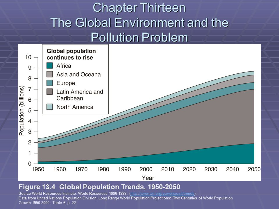 Chapter Thirteen The Global Environment and the Pollution Problem Figure 13.4 Global Population Trends, 1950-2050 Source World Resources Institute, World Resources 1998-1999, (http://www.wri.org/powenpoint/trends).http://www.wri.org/powenpoint/trends Data from United Nations Population Division, Long Range World Population Projections: Two Centuries of World Population Growth 1950-2000, Table 6, p.