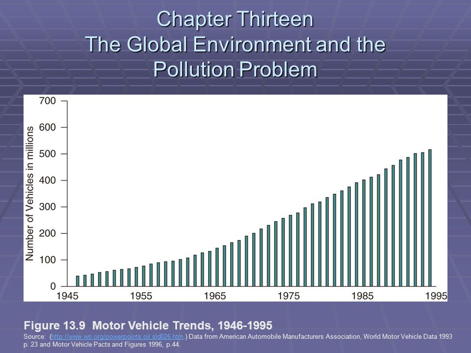 Chapter Thirteen The Global Environment and the Pollution Problem Figure 13.9 Motor Vehicle Trends, 1946-1995 Source: (http://www.wri.org/powerpoints.oil.sld026.htm.) Data from American Automobile Manufacturers Association, World Motor Vehicle Data 1993http://www.wri.org/powerpoints.oil.sld026.htm p.