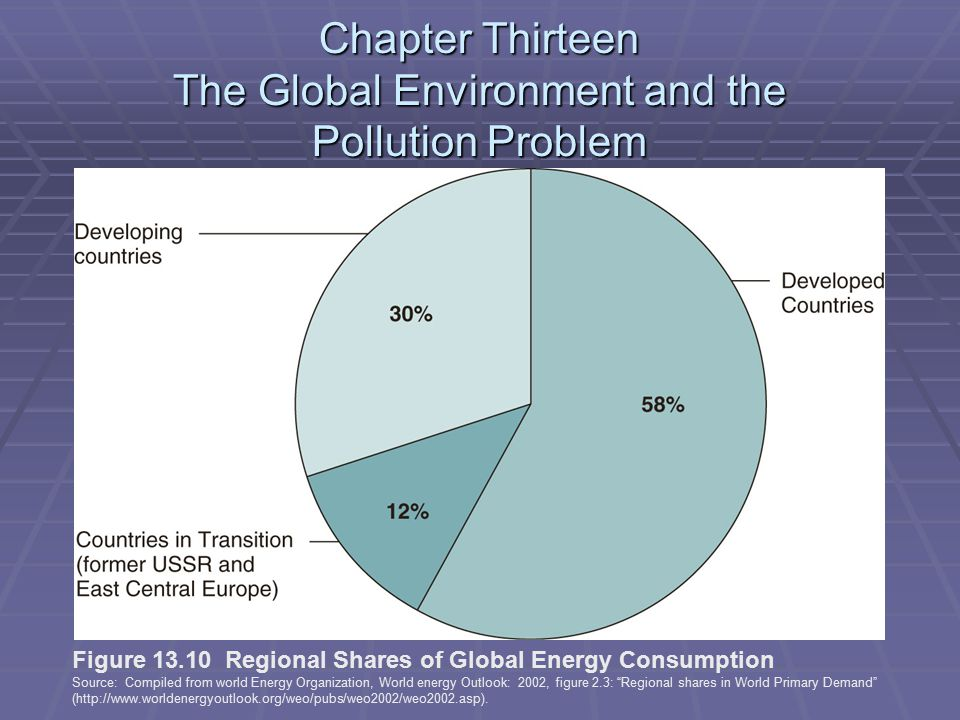 Chapter Thirteen The Global Environment and the Pollution Problem Figure 13.10 Regional Shares of Global Energy Consumption Source: Compiled from world Energy Organization, World energy Outlook: 2002, figure 2.3: Regional shares in World Primary Demand (http://www.worldenergyoutlook.org/weo/pubs/weo2002/weo2002.asp).