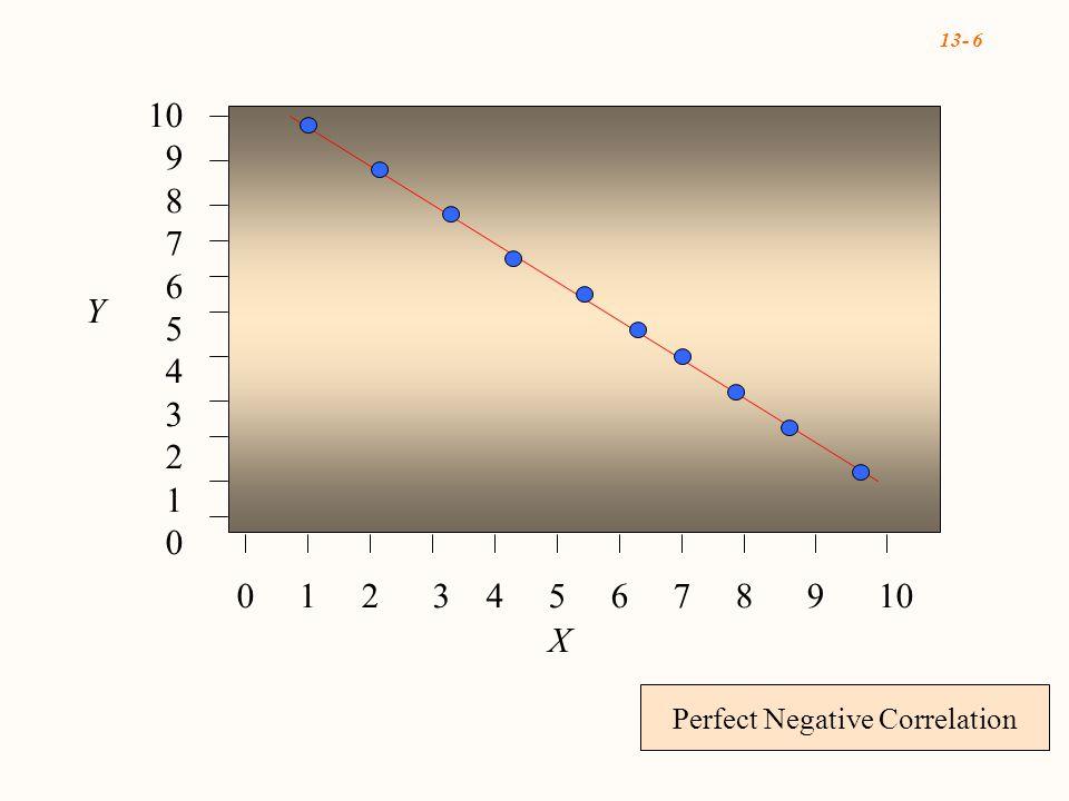 13- 6 Perfect Negative Correlation 0 1 2 3 4 5 6 7 8 9 10 10 9 8 7 6 5 4 3 2 1 0 X Y