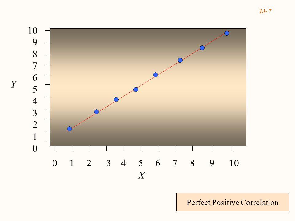 13- 7 0 1 2 3 4 5 6 7 8 9 10 10 9 8 7 6 5 4 3 2 1 0 X Y Perfect Positive Correlation