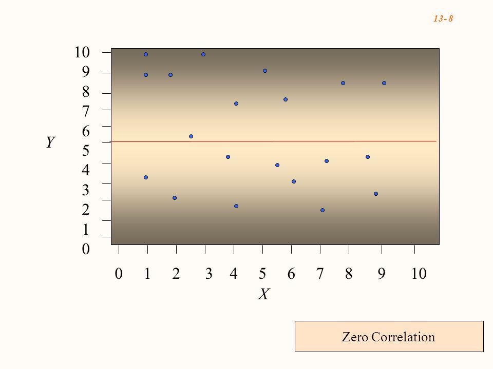 13- 8 0 1 2 3 4 5 6 7 8 9 10 10 9 8 7 6 5 4 3 2 1 0 X Y Zero Correlation