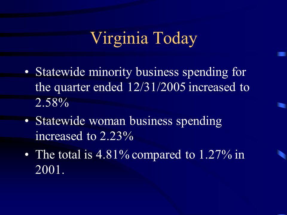 VDA Minority business spending for the quarter ended 12/31/05 was 6.03%.