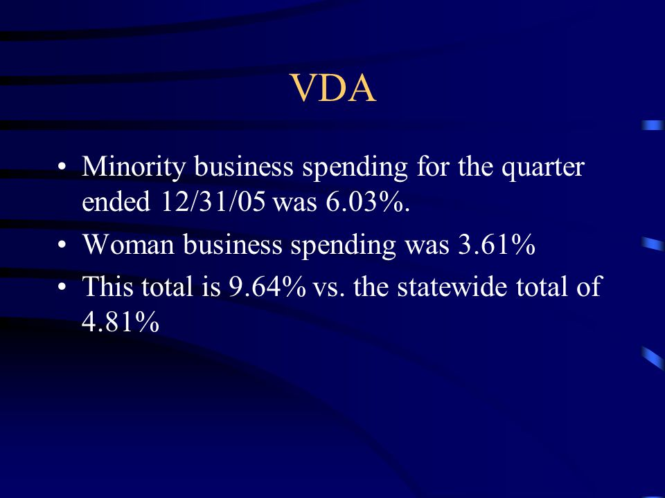VDA Minority business spending for the quarter ended 12/31/05 was 6.03%. Woman business spending was 3.61% This total is 9.64% vs. the statewide total