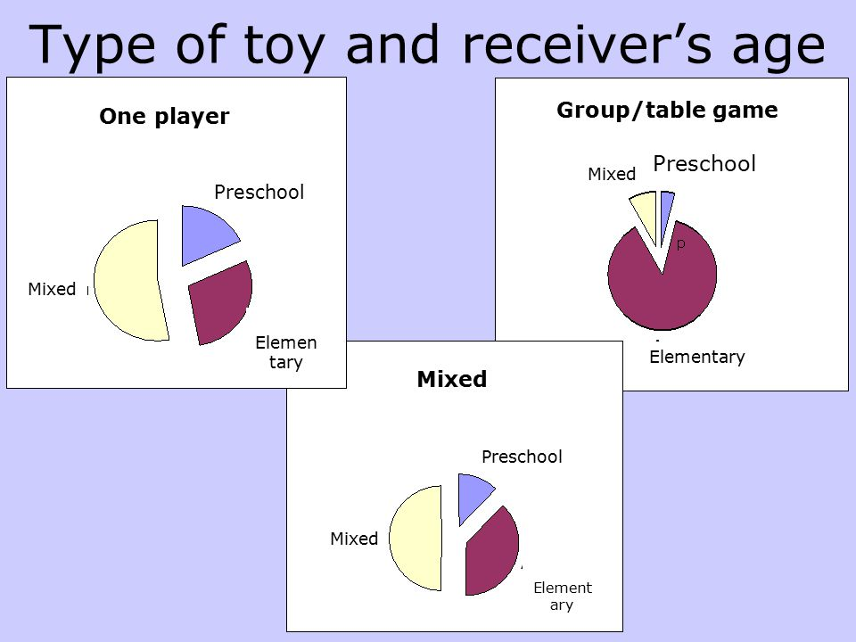 Type of toy and receiver's age Preschool Elemen tary Mixed One player Mixed Group/table game