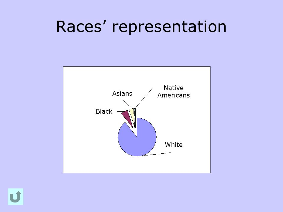 Races' representation Black White Asians Native Americans