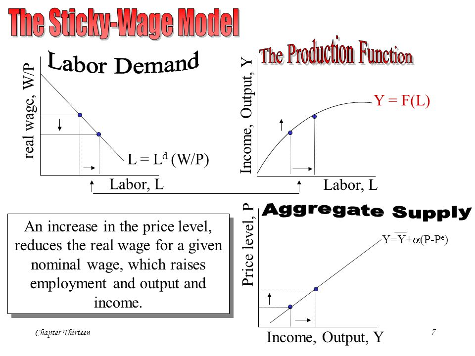 Chapter Thirteen8 Assumptions: - wages can adjust freely and quickly to balance the supply and demand for labor - unexpected movements in the price level influence labor supply because workers temporarily confuse real and nominal wages Two components: Labor demand: L d =L d (W/P) Labor supply: L s =L s (W/P e )= L s {(W/P)*(P/P e ) }