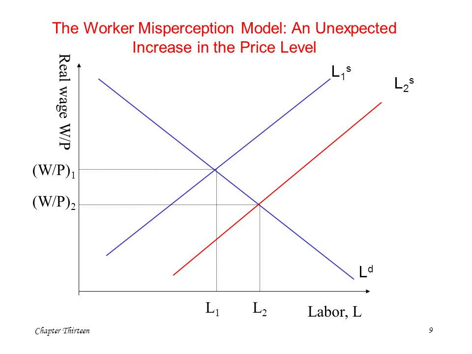 Chapter Thirteen10 The worker-misperceptions model says that deviations of prices from expected prices induce workers to alter their supply of labor and that this change in labor supply alters the quantity of output firms produce.