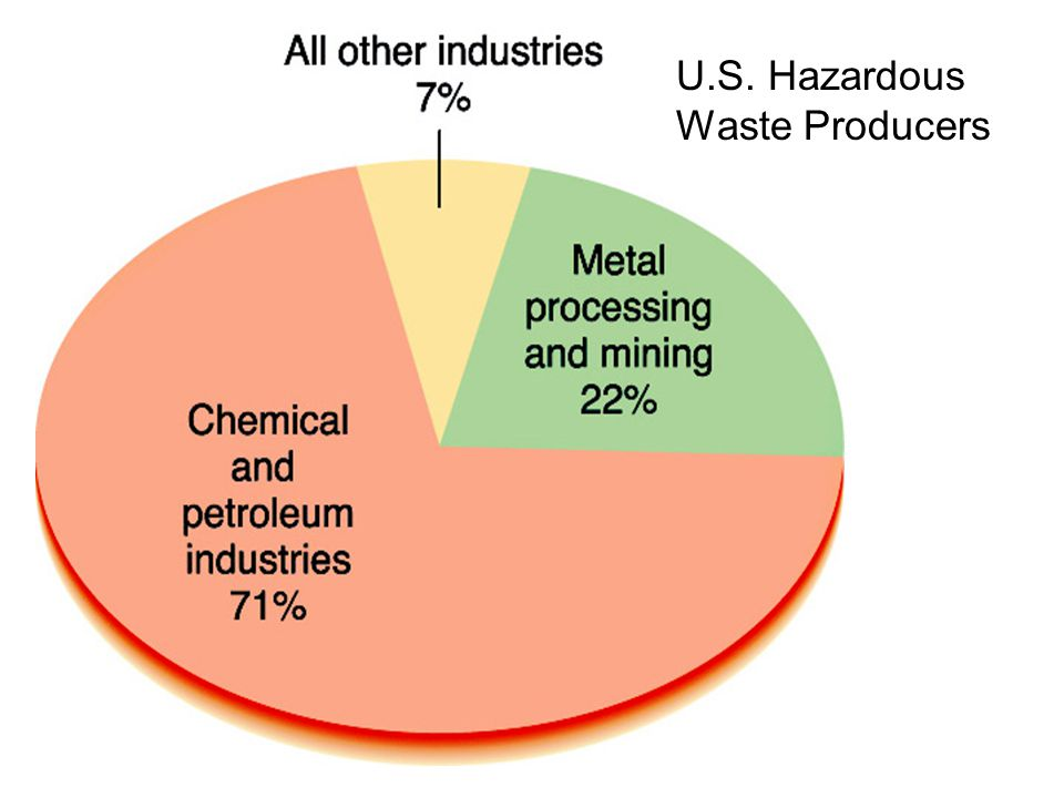 U.S. Hazardous Waste Producers