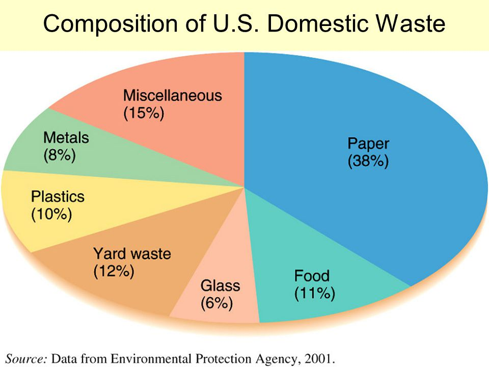 The Waste Stream Waste stream is the steady flow of varied wastes we all produce.