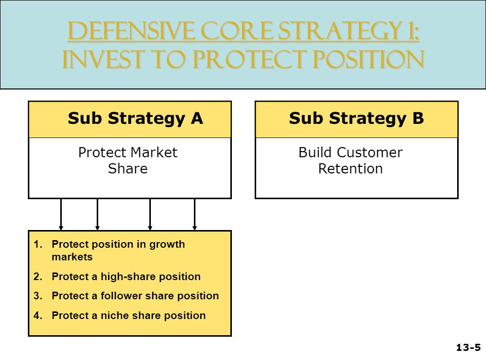 13-6 Defensive Core Strategy 2: Optimize Position Sub Strategy A Sub Strategy B Maximize Net Marketing Contribution Selective Market Focus