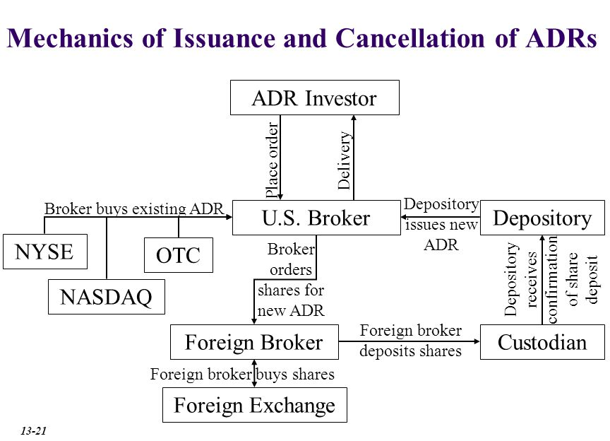Mechanics of Issuance and Cancellation of ADRs ADR Investor U.S.