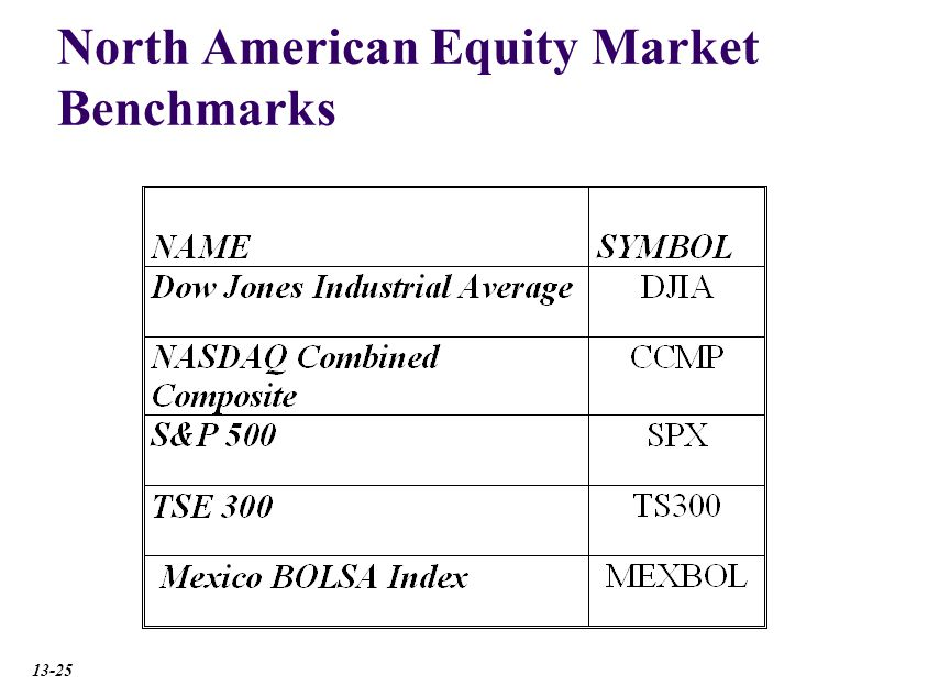 North American Equity Market Benchmarks 13-25
