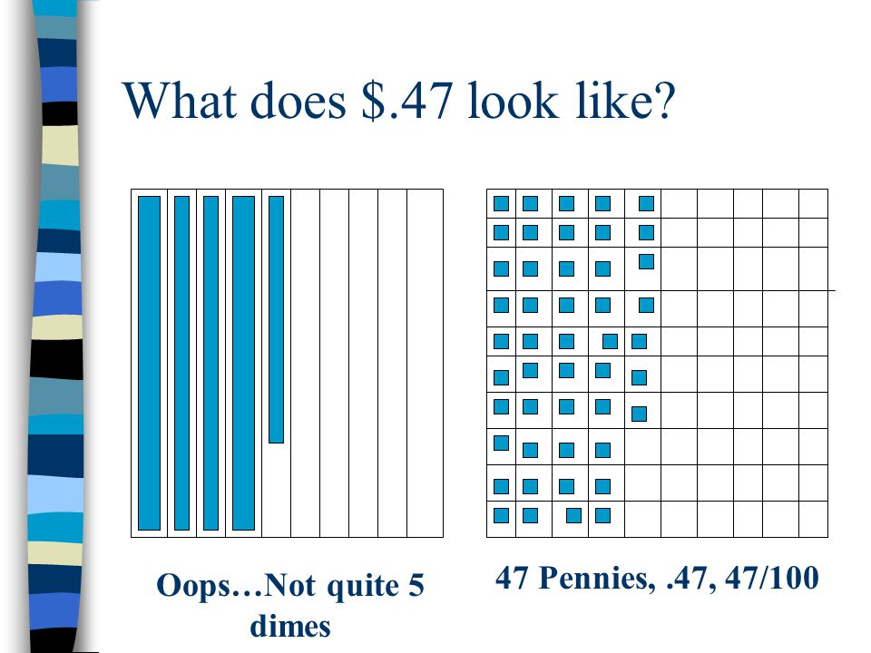 What does $.47 look like? Oops…Not quite 5 dimes 47 Pennies,.47, 47/100