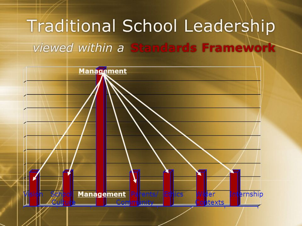 Traditional School Leadership viewed within a Standards Framework Vision School Management Parents/ Ethics Wider Internship Culture Community Contexts Management