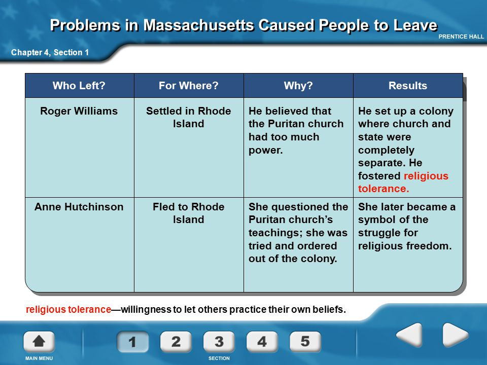Chapter 4, Section 1 Problems in Massachusetts Caused People to Leave Who Left?For Where?Why?Results Roger WilliamsSettled in Rhode Island He believed