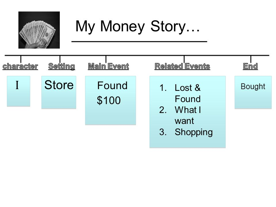 My Money Story… I Store Found Bought $100 1.Lost & Found 2.What I want 3.Shopping