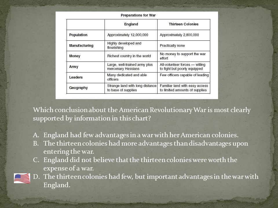 Which conclusion about the American Revolutionary War is most clearly supported by information in this chart.