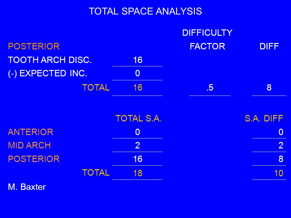 TOTAL SPACE ANALYSIS DIFFICULTY POSTERIORFACTORDIFF TOOTH ARCH DISC.16 (-) EXPECTED INC.0 TOTAL16.58 TOTAL S.A.