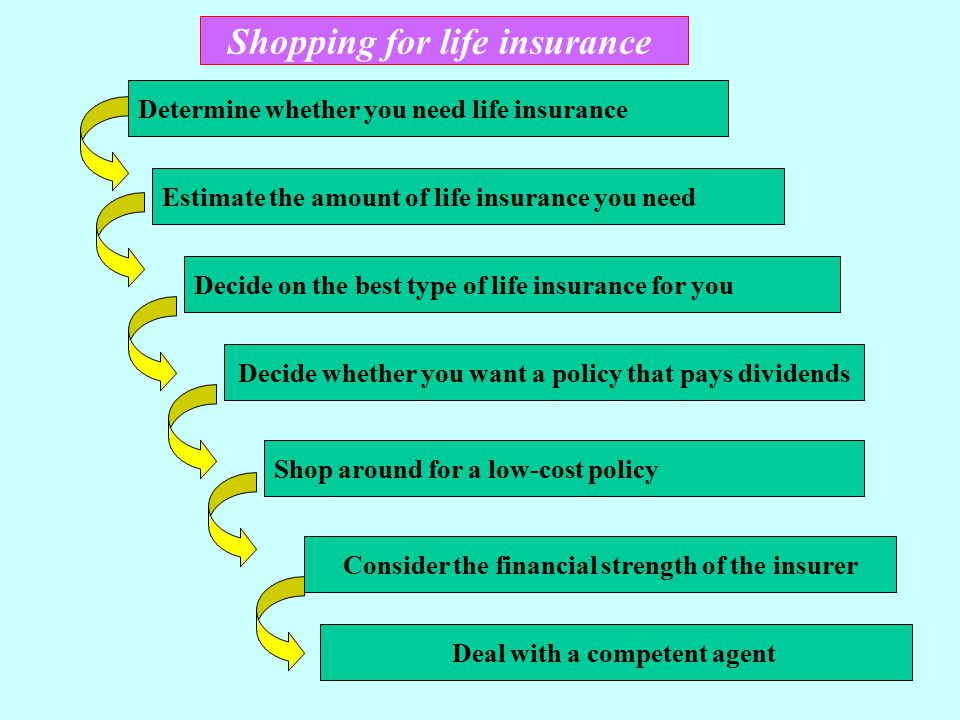 Decide on the best type of life insurance for you Decide whether you want a policy that pays dividends Determine whether you need life insurance Estim